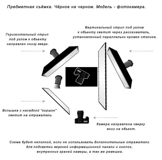 Предметная съемка черного на черном: фотокамера. Схема света