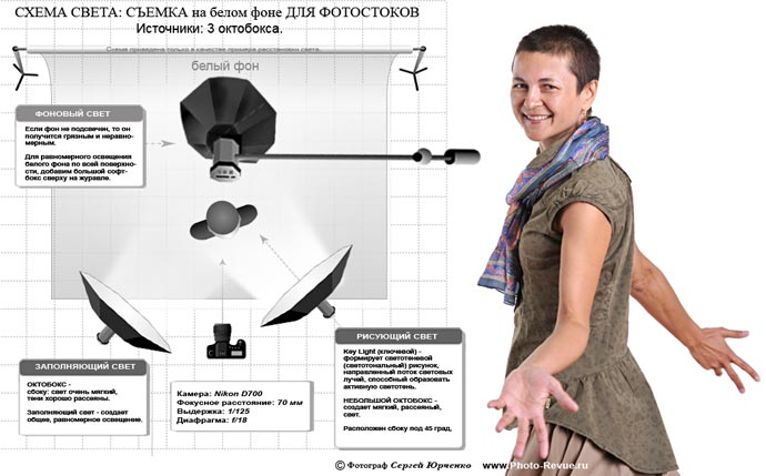 Схема света для фотостоков