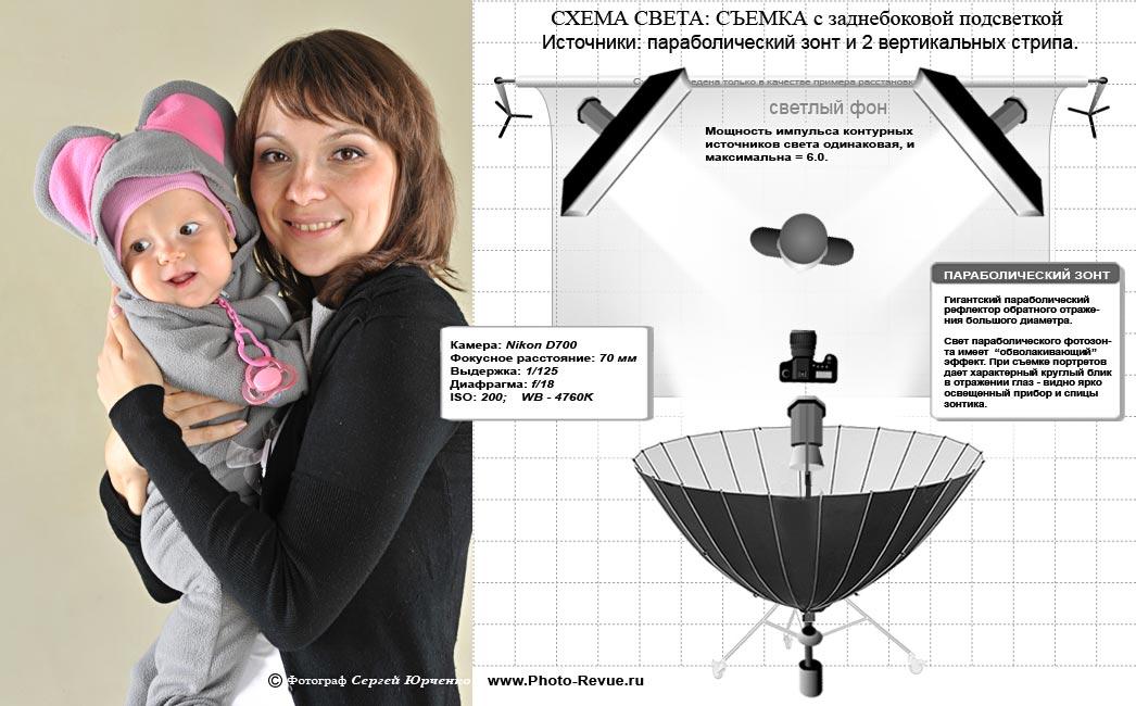 Съемка с параболическим зонтом